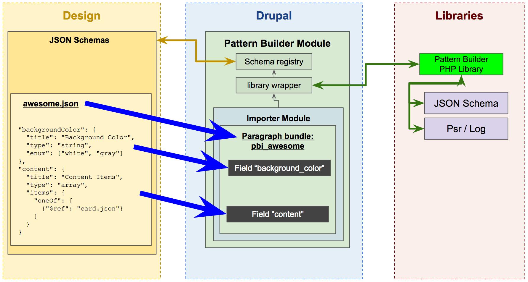 pattern builder drupal importer architecture